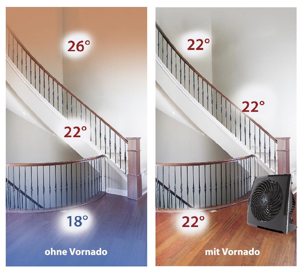 Vornado Ventilator Raumverteilung smart clever