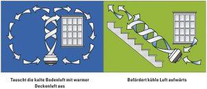 Vornado Ventilator Luftzirkualtion Erklärung